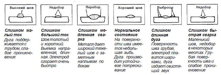 Электродуговая сварка